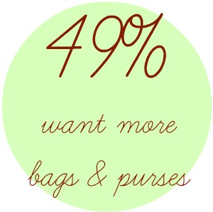 want more bags and purses You Dont Say! Interesting Survey Results from Our Readers